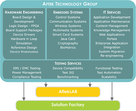 Aftek Technology Group